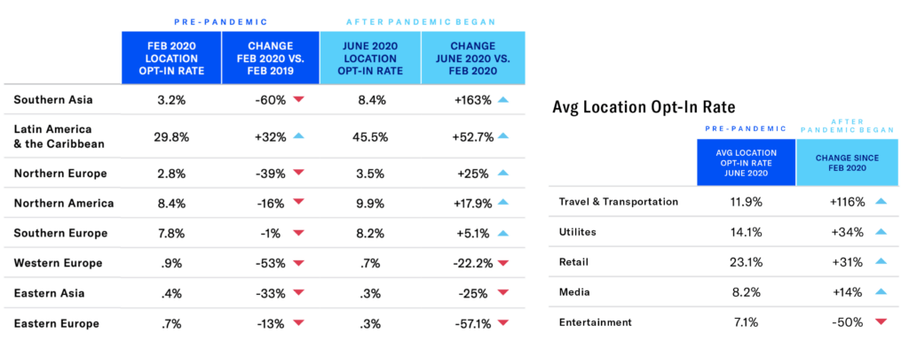 Airship's State of Global Mobile Engagement 2020 finds the pandemic reversed years-long and widespread declines in average location opt-in rates