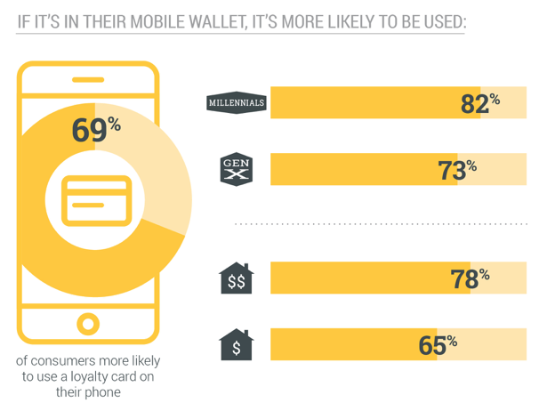 69 percent of consumers more likely to use loyalty card on their phones