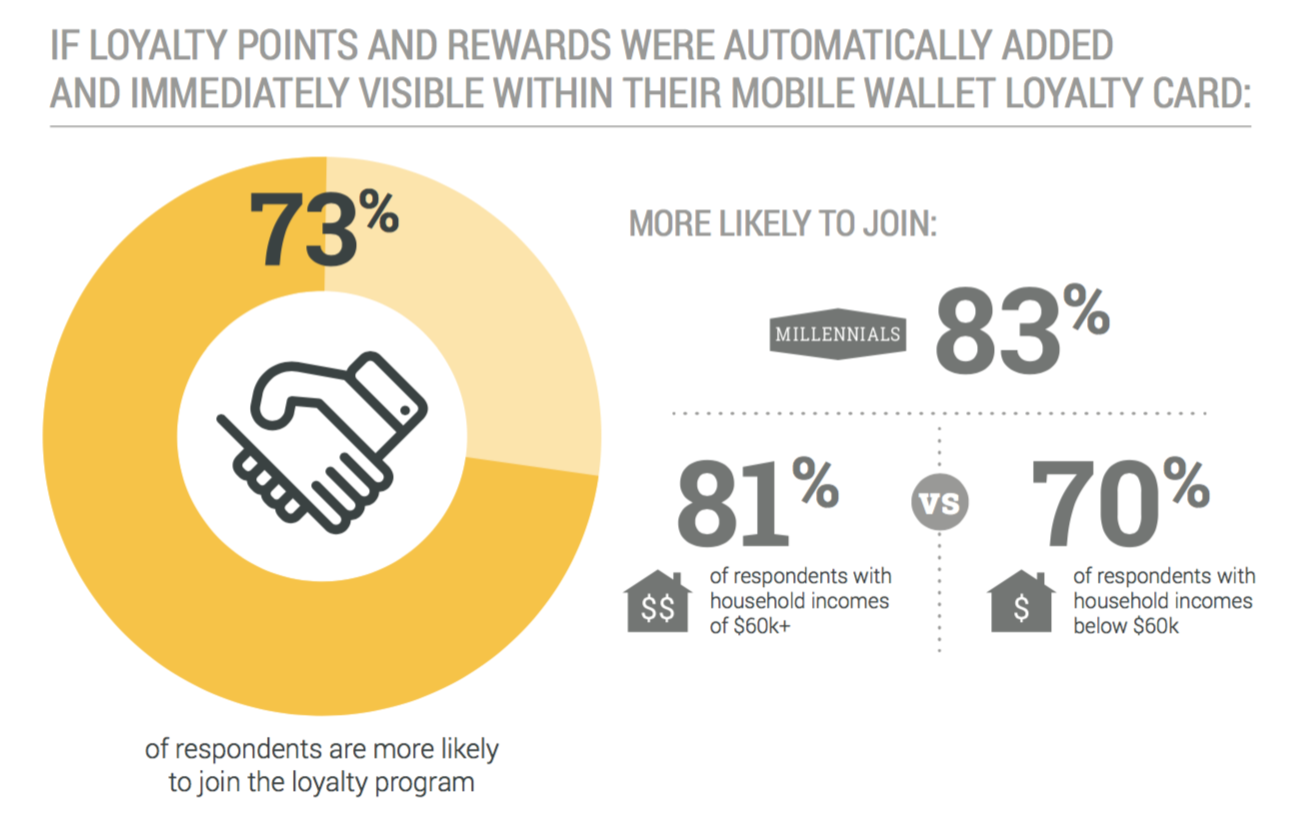 73 percent consumers more likely to join mobile loyalty programs that are updated in real time