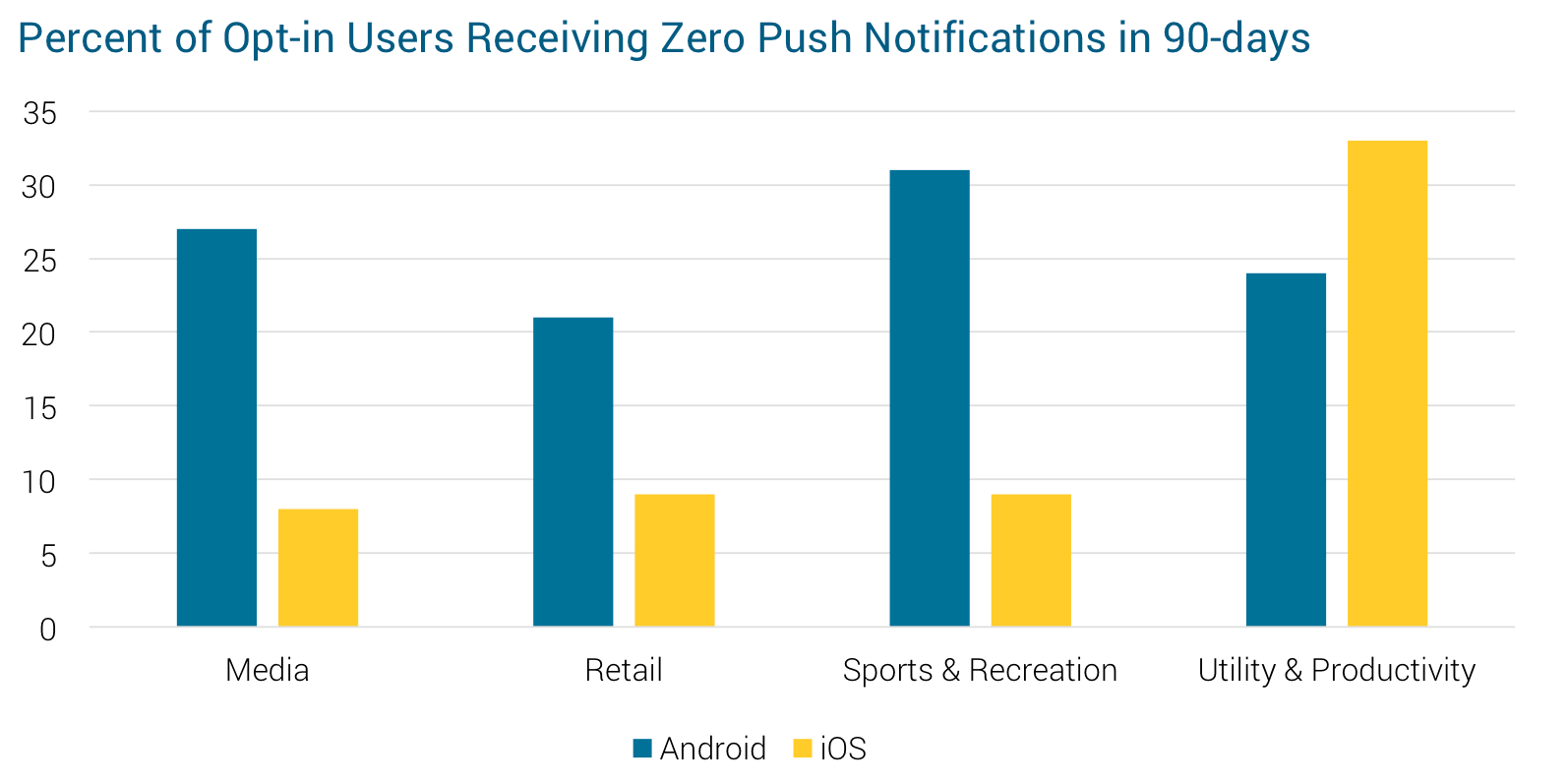 Urban Airship's Mobile App Retention Study for Key Industry
