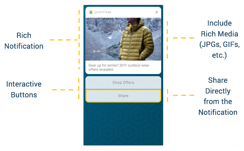 anatomy-of-a-rich-notification-with-interactive-buttons-and-social-sharing