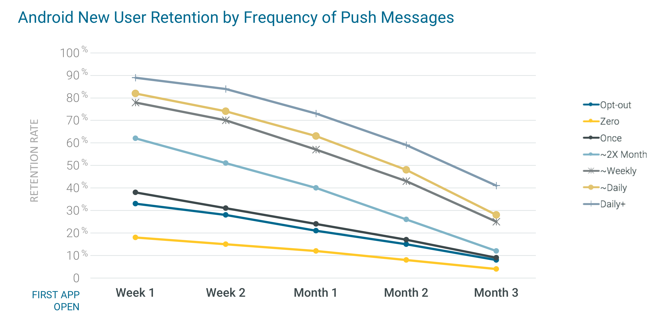 android_new_user_mobile_app_retention_by_frequency_of_push_messages