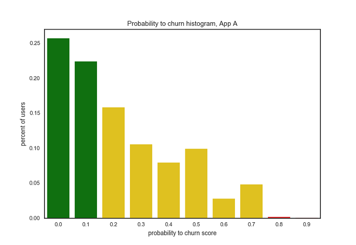 app-a-predictive-churn-infographic-histogram