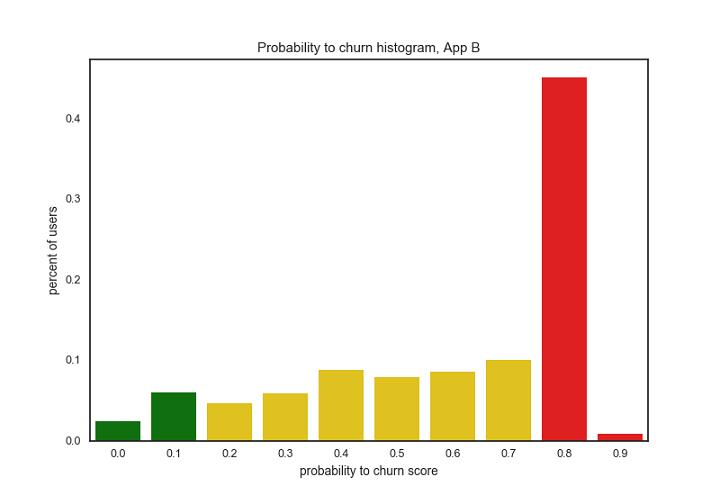 app-b-predictive-churn-infographic-histogram