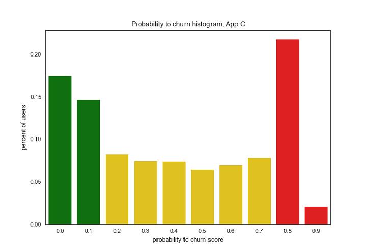 app-c-predictive-churn-infographic-histogram