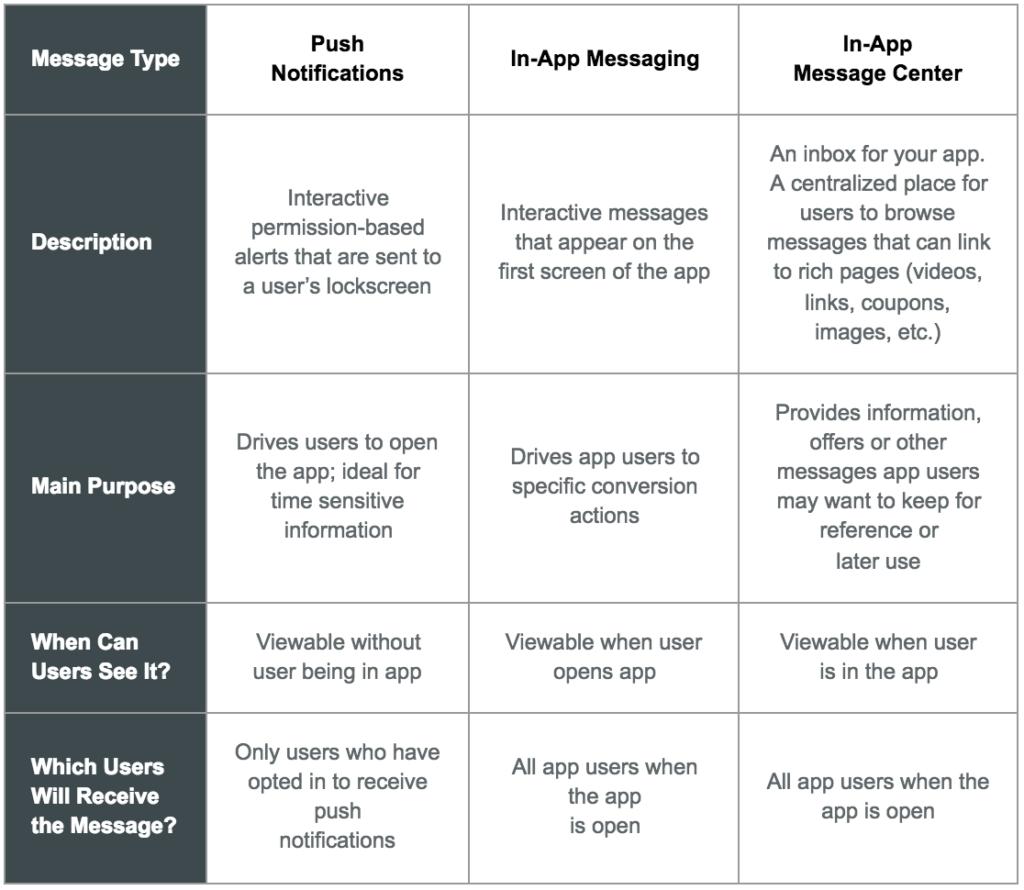 app-messaging-types-infographic-urban-airship