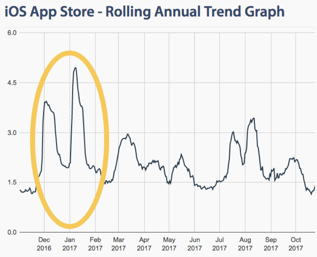 apple-app-store-app-approval-rolling-annual-trend-graph