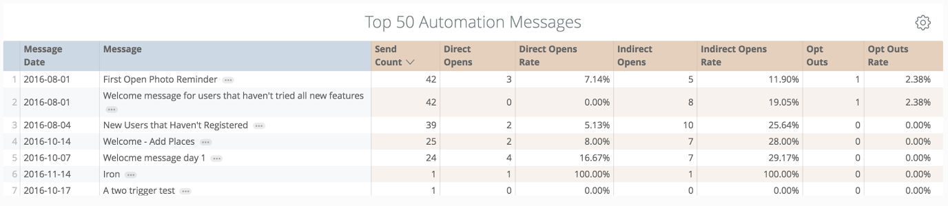 automated-message-performance-report-urban-airship-mobile-analytics-tool-insight