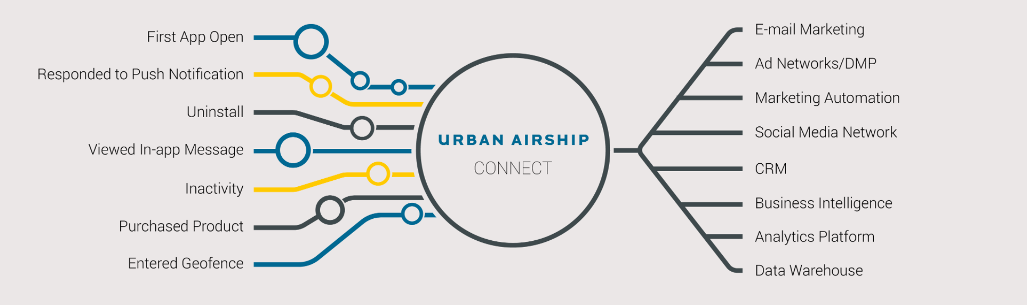 Connect Urban Airship's Tool to Enable Real Time Marketing Across All Your Marketing Channels