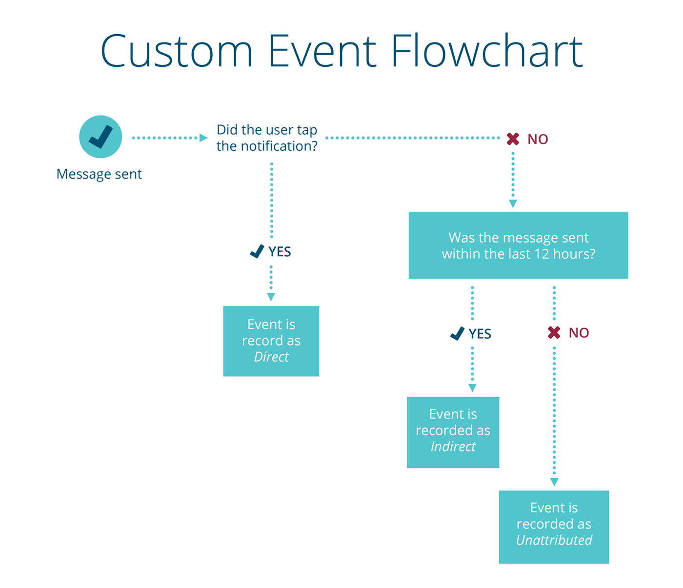 custom-event-flowchart-urban-airship-infographic