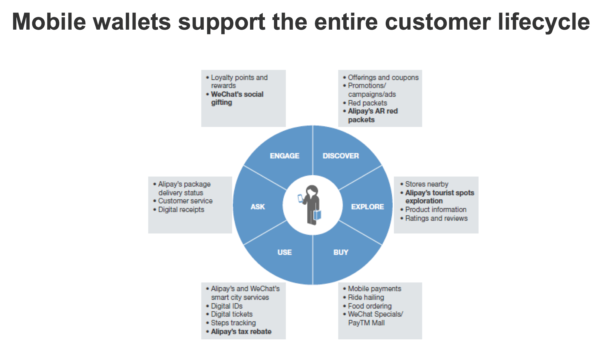 forrester-mobile-wallets-support-the-entire-customer-lifecycle-state-of-mobile-marketer-tactics-webinar-slide