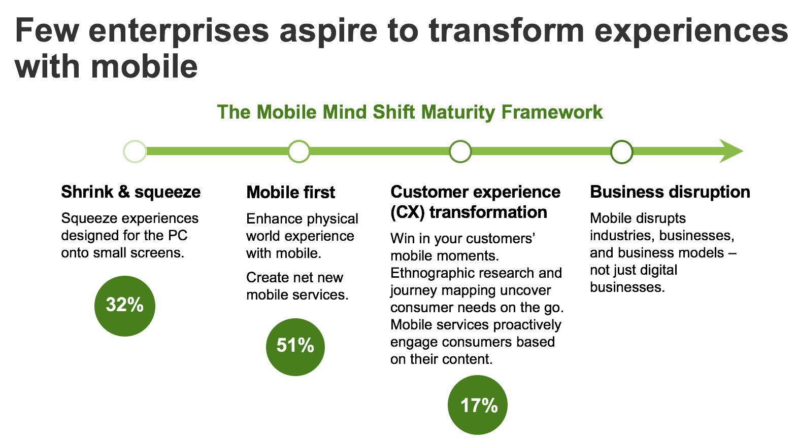 forrester-research-infographic-few-enterprises-aspire-to-transform-experiences-with-mobile
