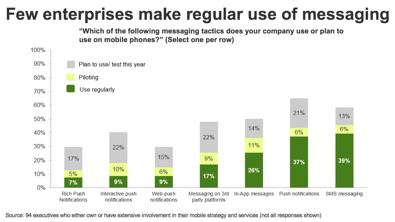 forrester-research-infographic-few-enterprises-make-regular-use-of-messaging