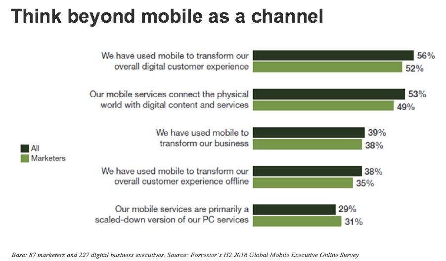 forrester-think-beyond-mobile-as-a-channel-state-of-mobile-marketer-tactics-webinar-slide