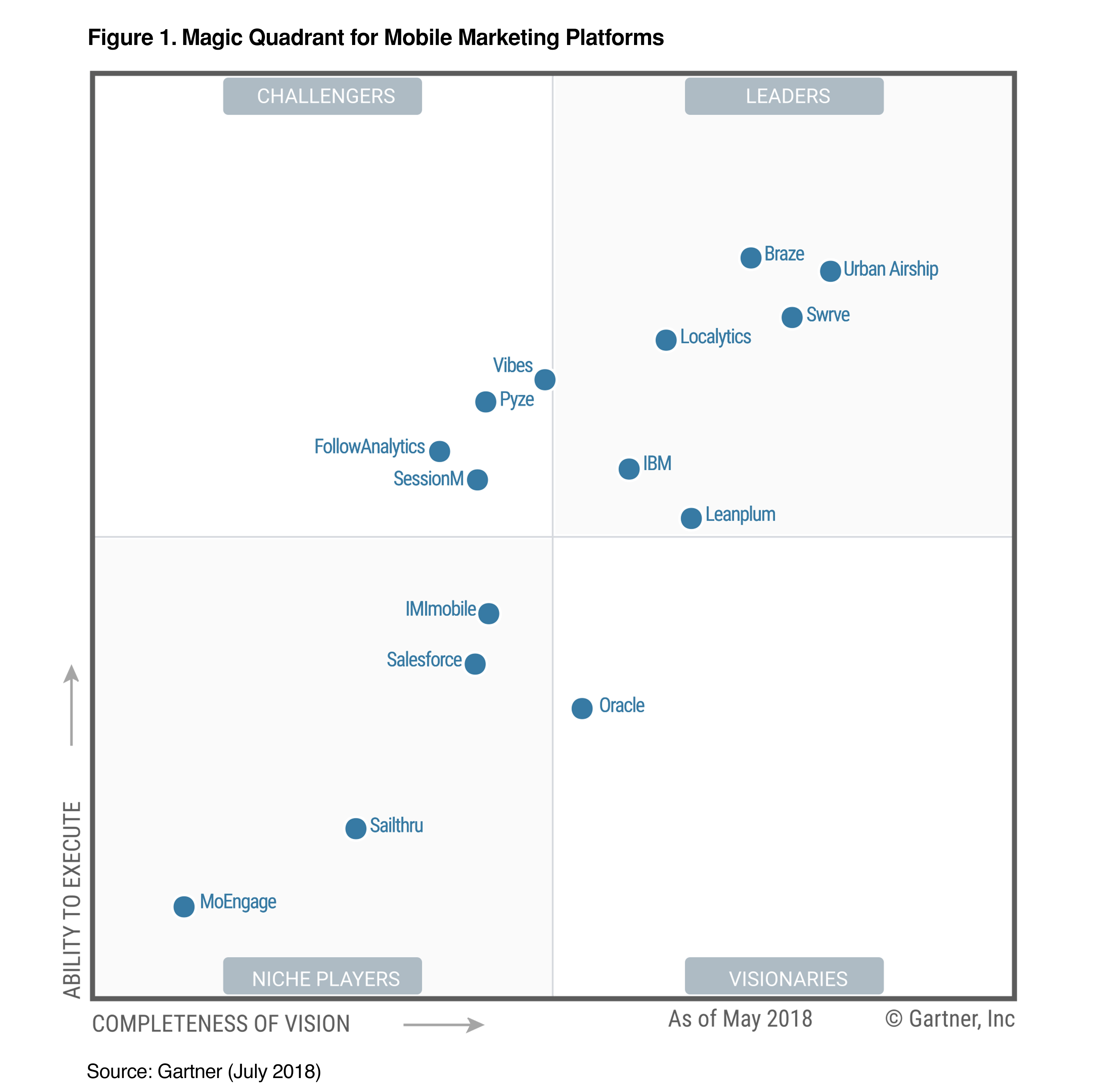 Gartner Magic Quadrant for Mobile Marketing Platforms