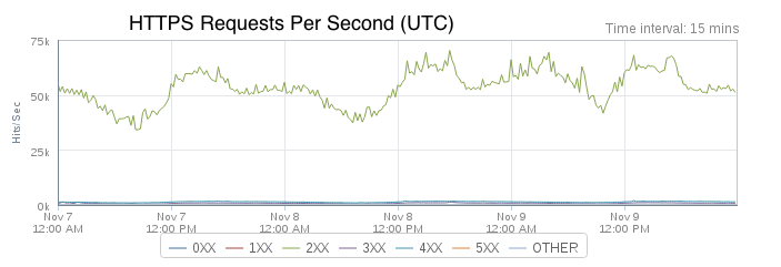 https-requests-per-second-urban-airship-graphic