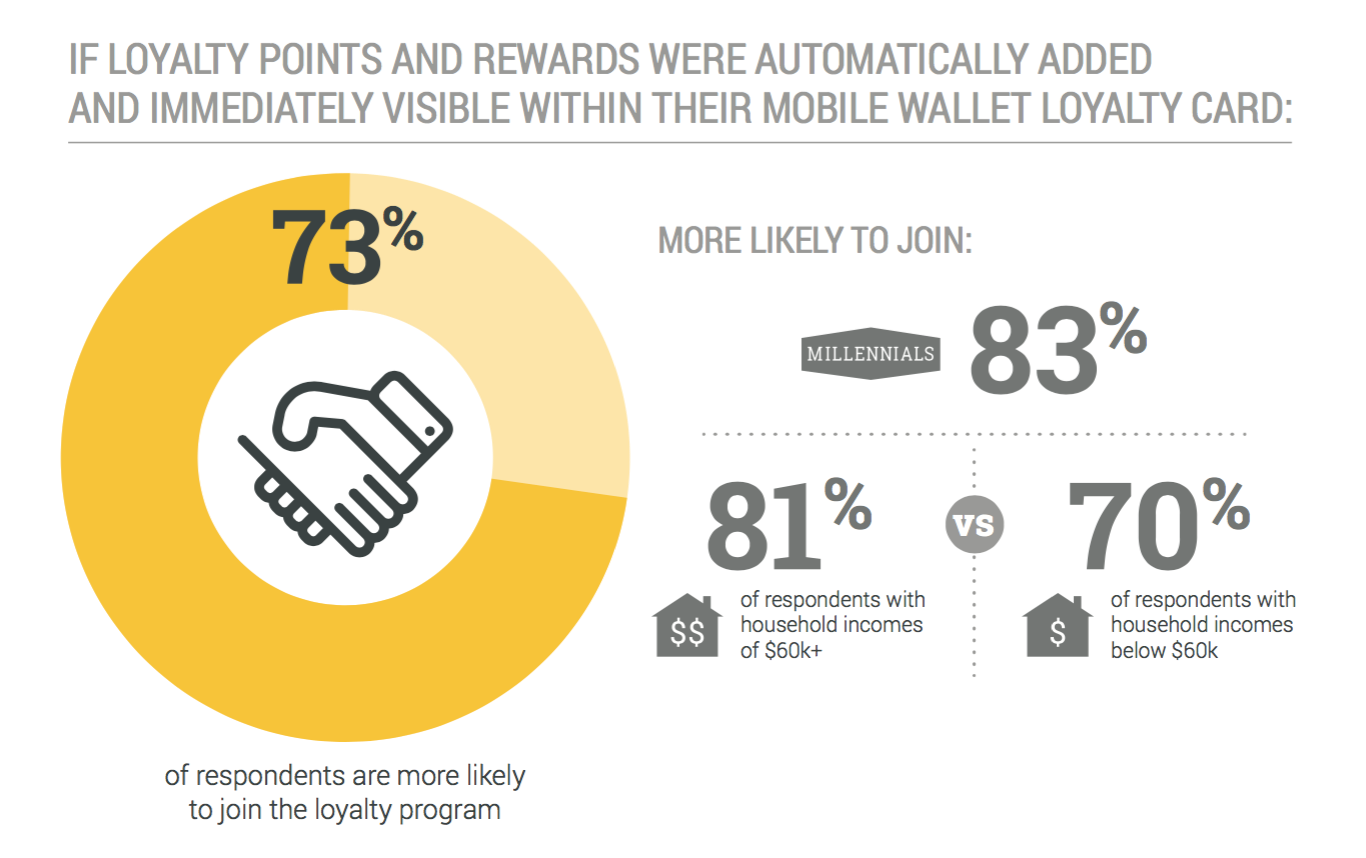 if-loyalty-points-and-rewards-were-automatically-added-to-mobile-wallet-loyalty-card-73-percent-of-respondents-more-likely-to-join-the-loyalty-program-urban-airship-state-of-mobile-wallet-marketing-report