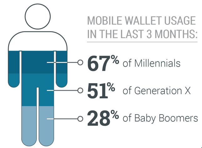 current mobile wallet usage high among millennials urban airship state of mobile wallet marketing