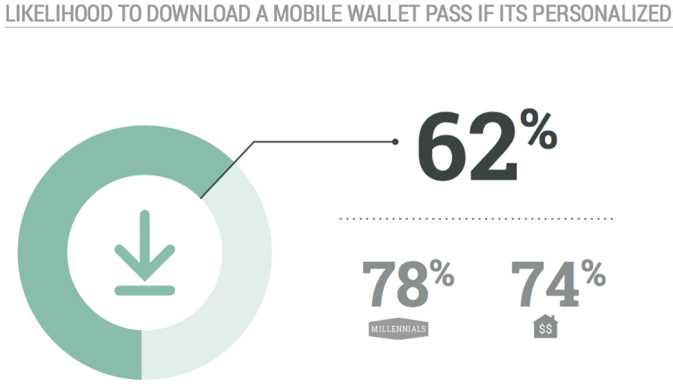 image-likelihood-to-download-mobile-wallet-pass-increases-when-its-personalized