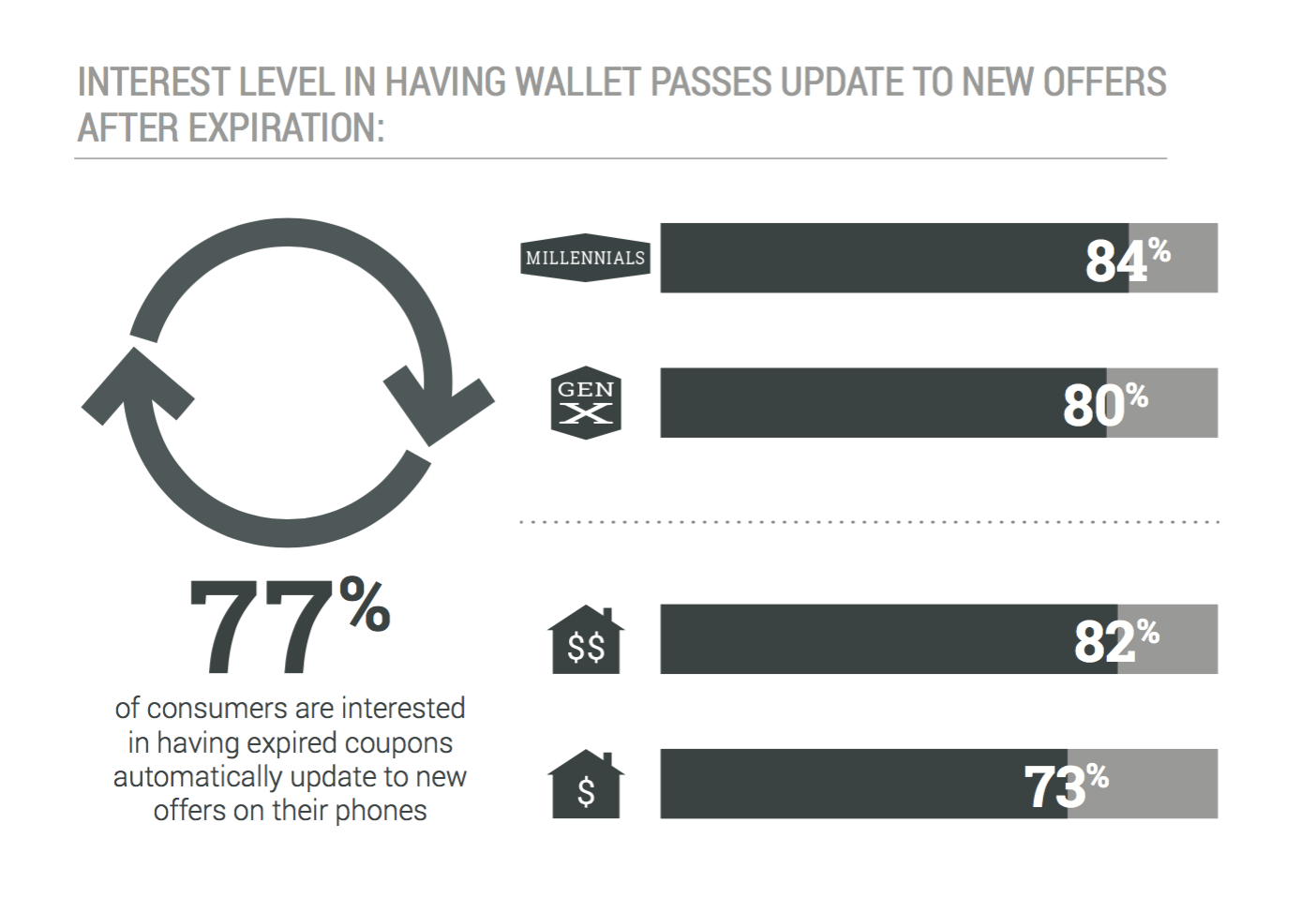 interest-level-in-having-mobile-wallet-passes-update-to-new-offers-after-expiration-state-of-mobile-wallet-marketing-report-urban-airship