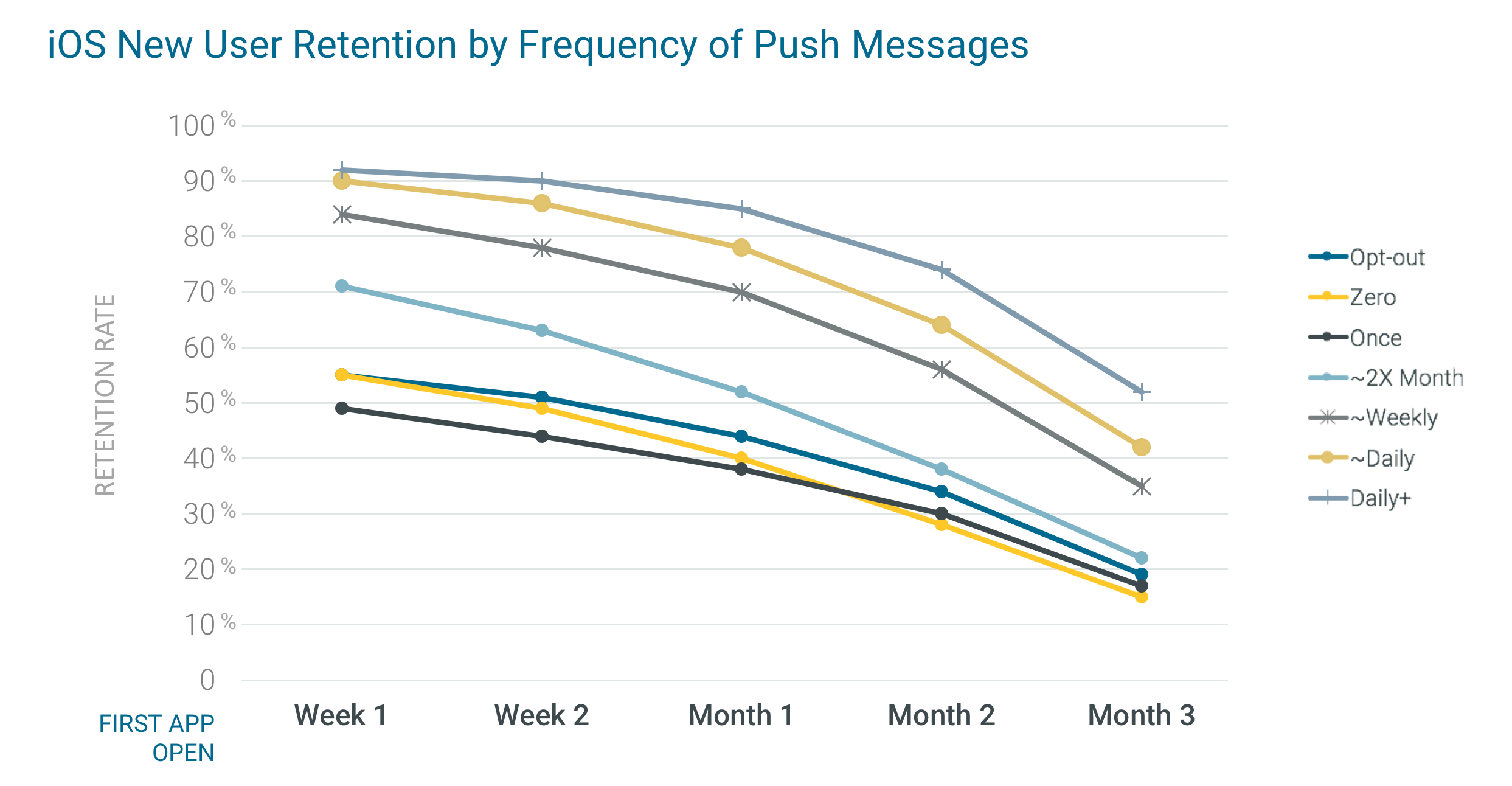 ios_new_user_mobile_app_retention_by_frequency_of_push_messages