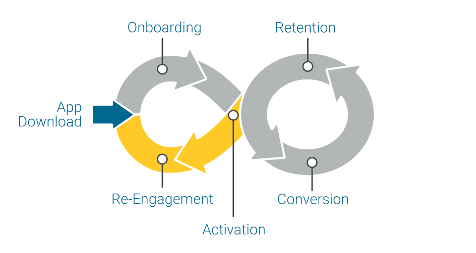 lifecycle-marketing-engagement-loop-infographic