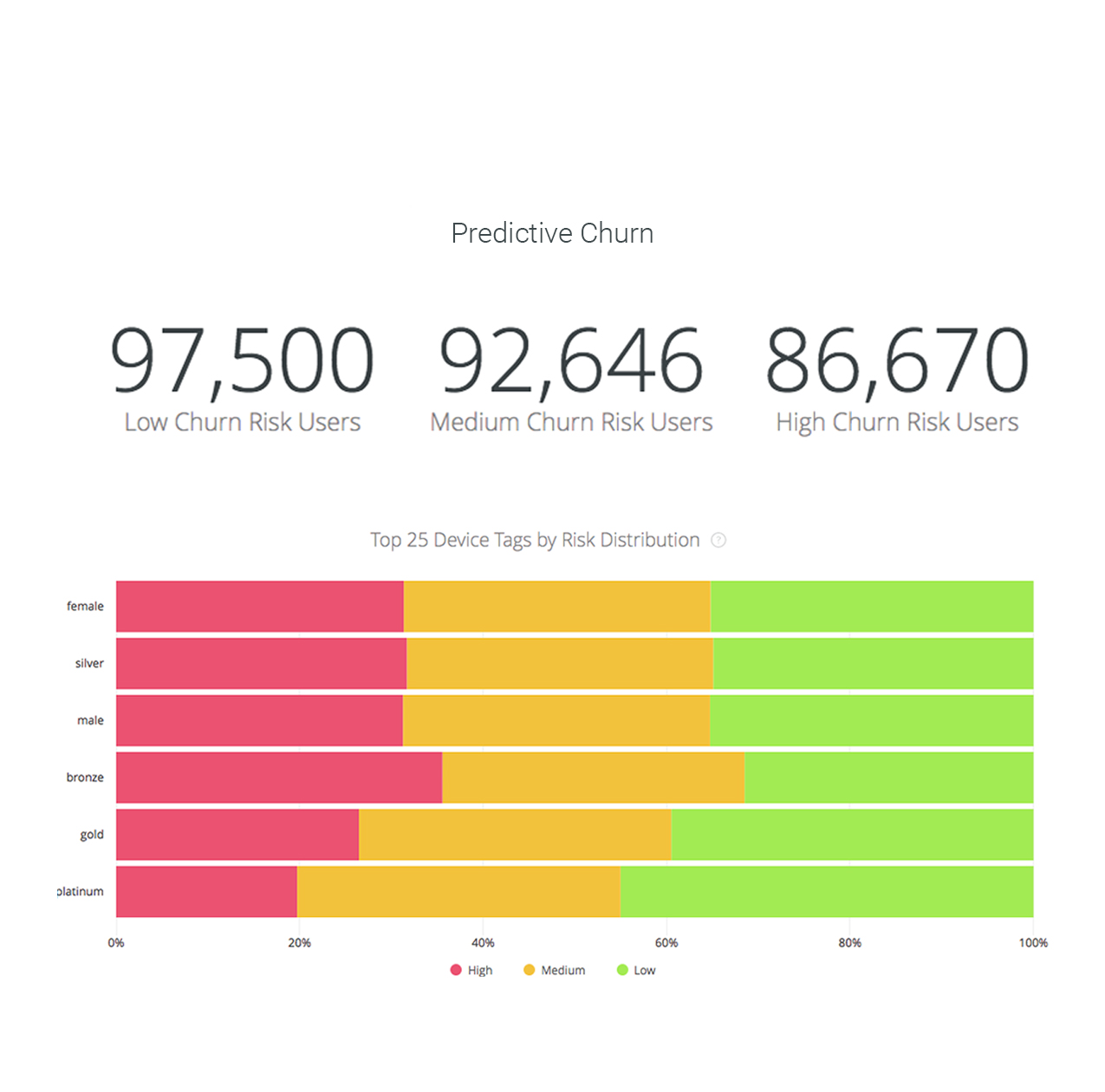 Example of our Predictive Churn Analytics Report