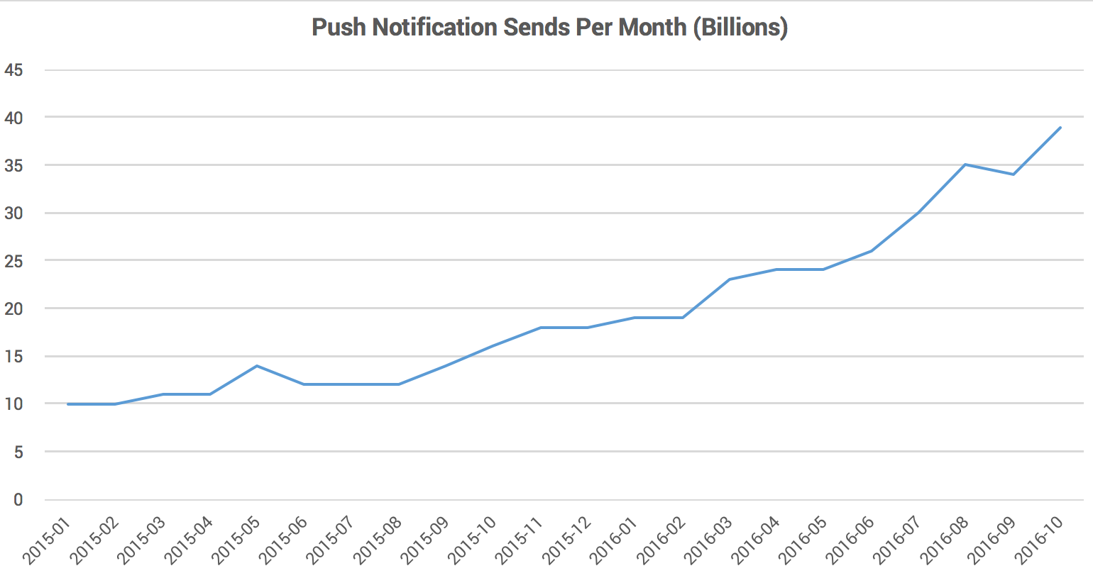 push-notification-sends-per-month-billions-urban-airship-graphic