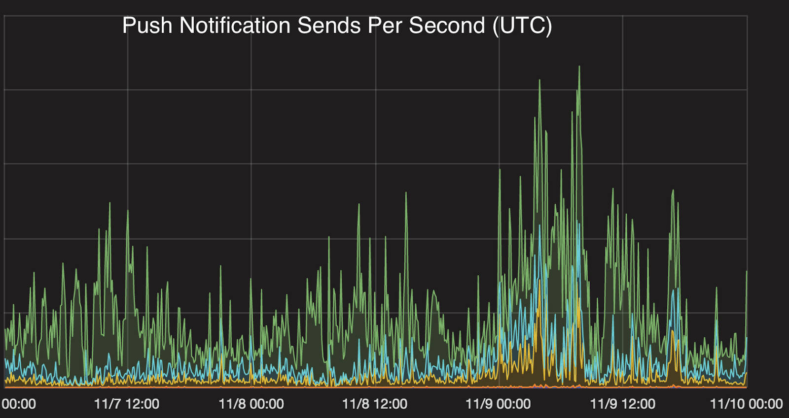 How Urban Airship Scaled To 2 5 Billion Notifications During The