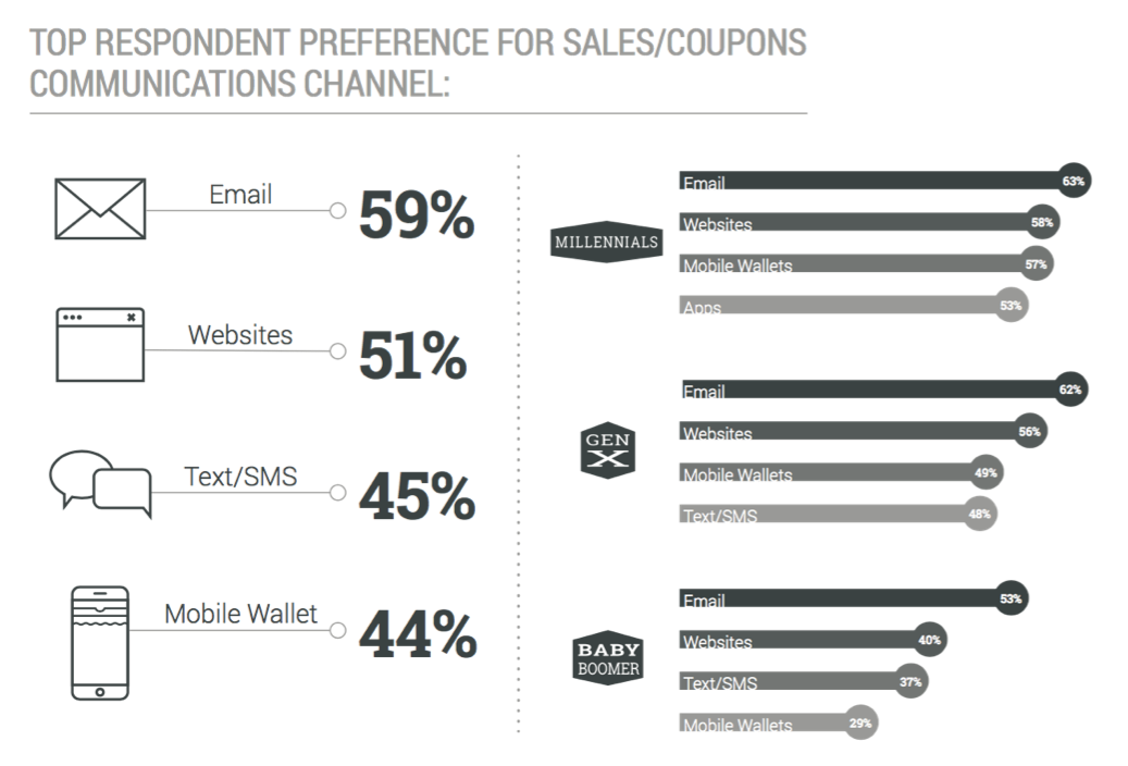 Survey Respondents Prefer to Get Sales Offers and Coupons Through Mobile Wallet