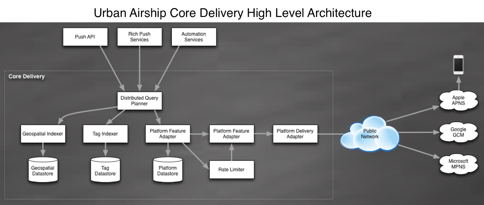 urban-airship-core-delivery-high-level-architecture