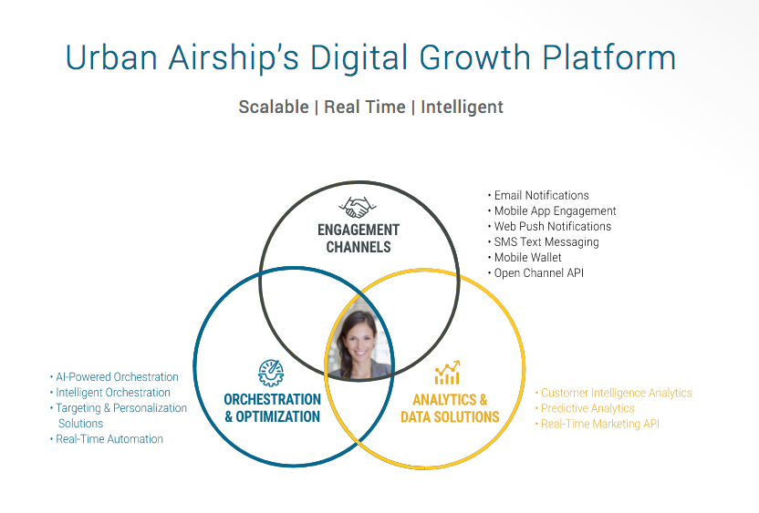 urban-airship-digital-growth-platform-infographic