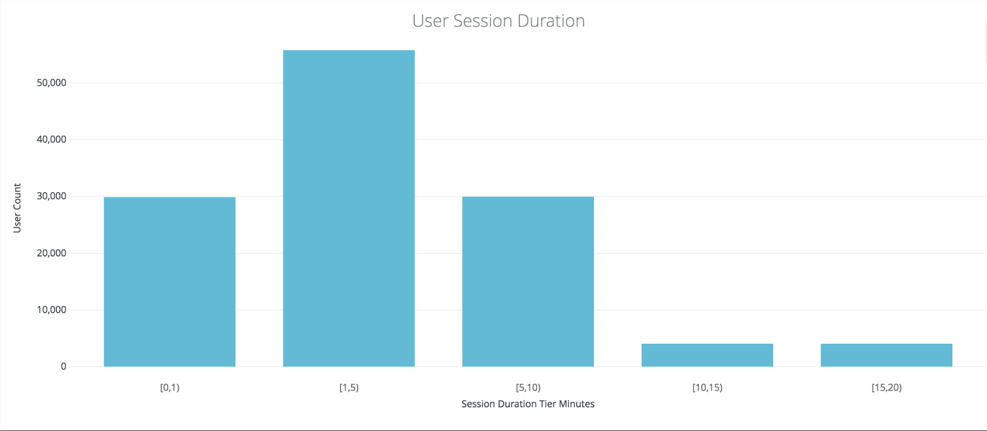 user-session-duration-report-app-analytics-urban-airship-insight-mobile-analytics-report