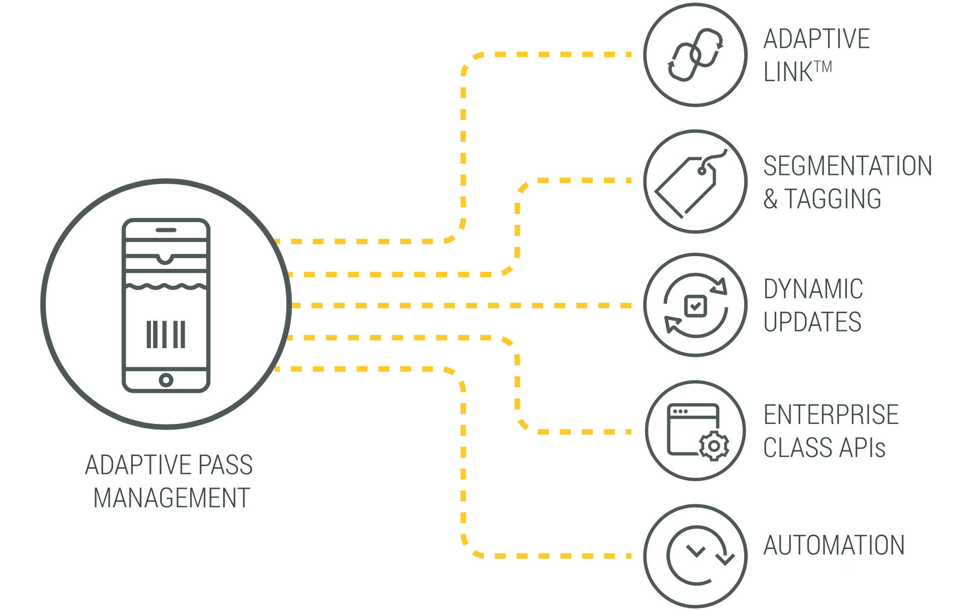 wallet-pass-innovations-adaptive-wallet-pass-management-solution.png